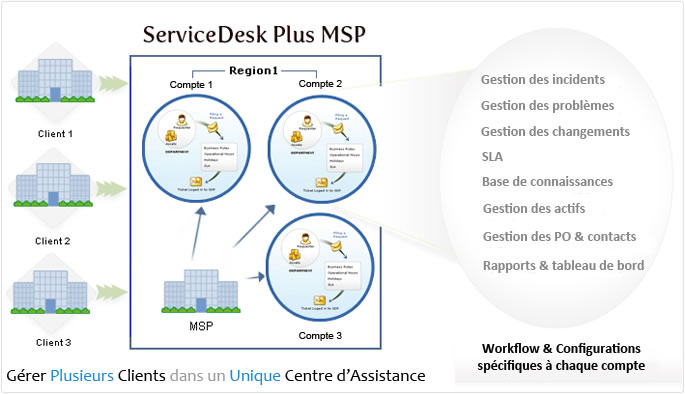 servicedesk plus msp 1