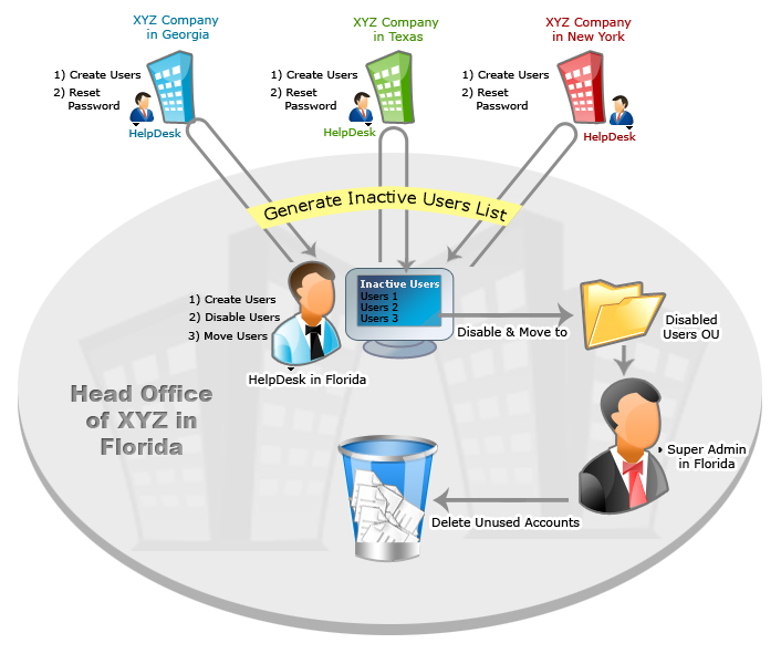 Helpdesk Gestion Active Directory Multi Domaines