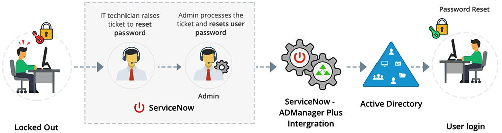 servicenow admanagerplus