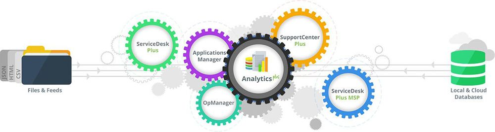 manageengine import bases de données analytics plus