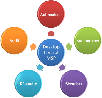 desktop central msp