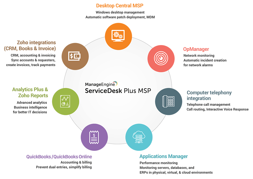 helpdesk msp integrations
