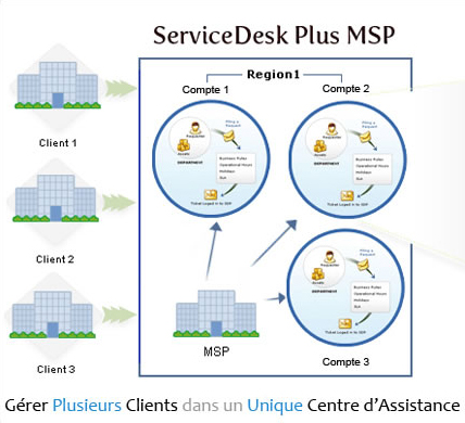 servicedesk plus msp 2