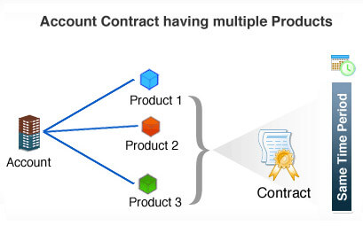 support center contrat support client multi-produits
