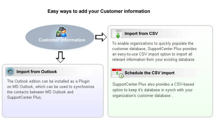 import de contact outlook ou csv